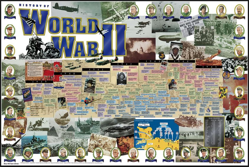 2.Dünya Savaşı Ünitesi