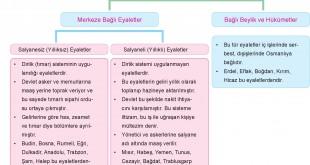 Osmanlı Eyalet Sistemi