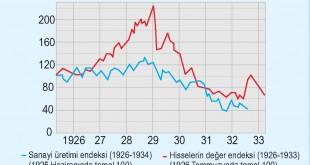 1929 Ekonomik Krizinde ABD Borsası