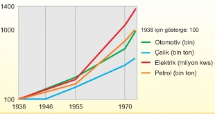 1938-73 dünyadaki ekonomik büyüme