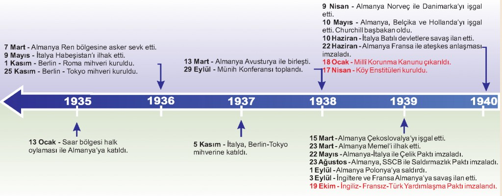 2.Dünya Savaşı Kronoloji-1