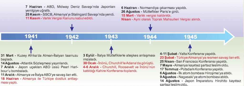 2.Dünya Savaşı Kronoloji-2
