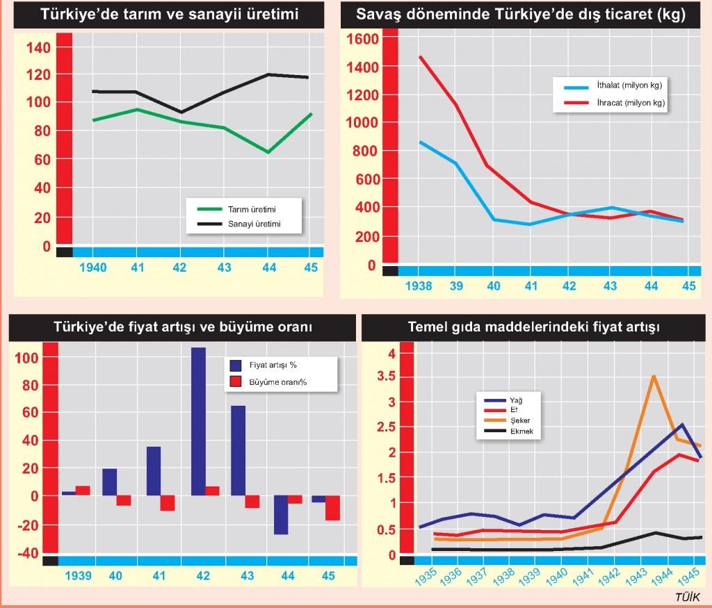 2.Dünya savaşı sürecinde Türkiye ekonomisi