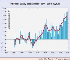 Küresel Yüzey Sıcaklıkları