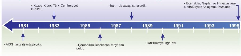 Küreselleşme Tarih Şeridi 1