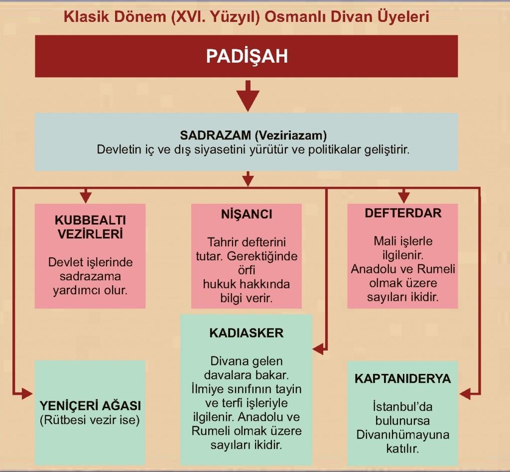 Klasik Dönem Osmanlı Divan üyeleri