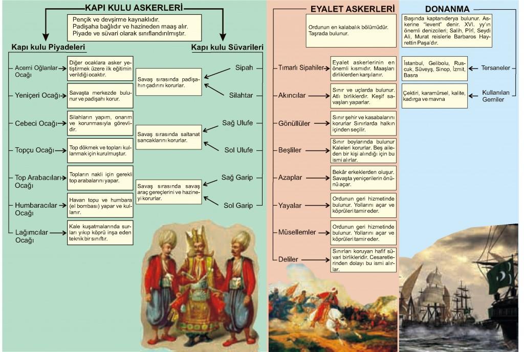 Klasik Dönem Osmanlı Ordu Teşkilatı