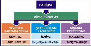 Osmanlı Merkez Teşkilatı