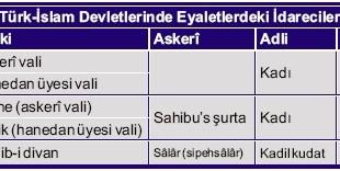 Türk-İslam Devletlerinde Eyaletlerdeki İdareciler