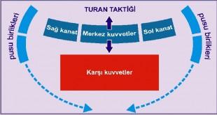 Turan Taktiği-1